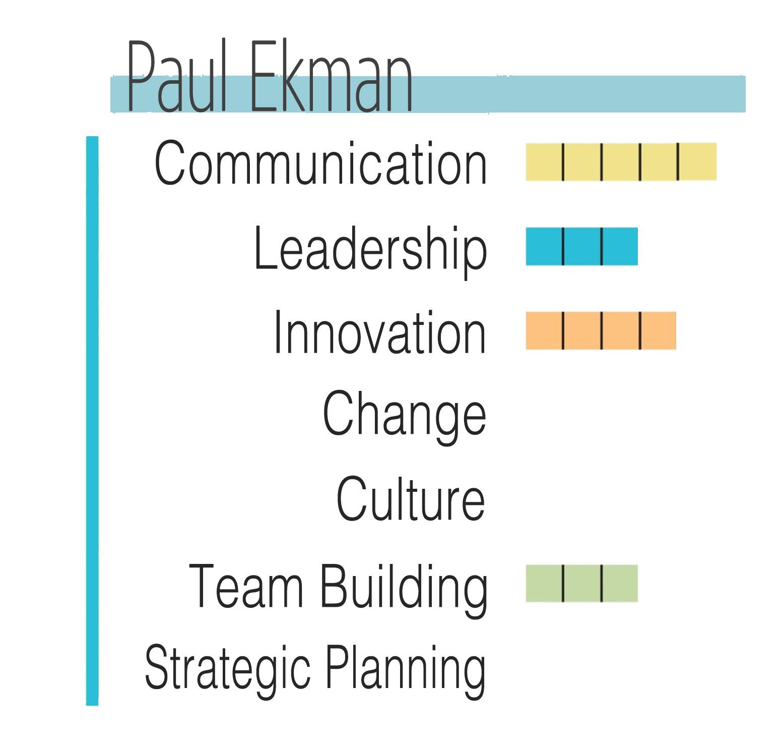 pual_ekman-graph