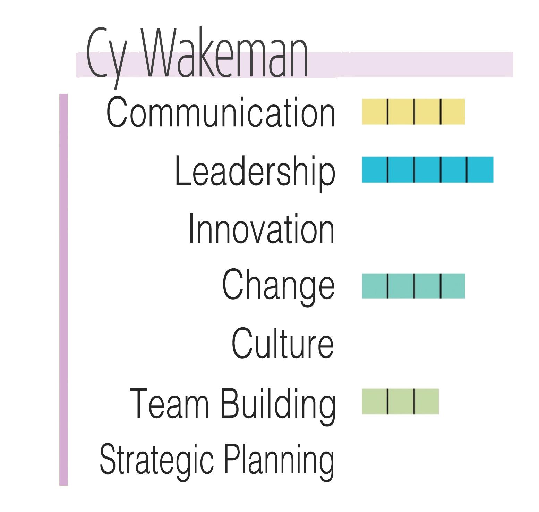 WakemanChart