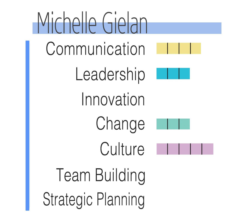 Gielan-Chart